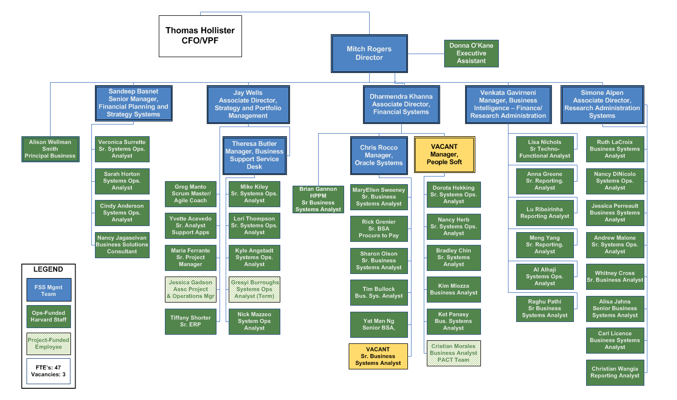 Organizational Chart   Financial Systems Solutions